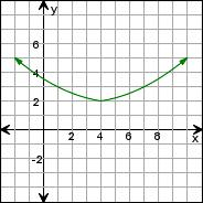 edHelper.com - Conics